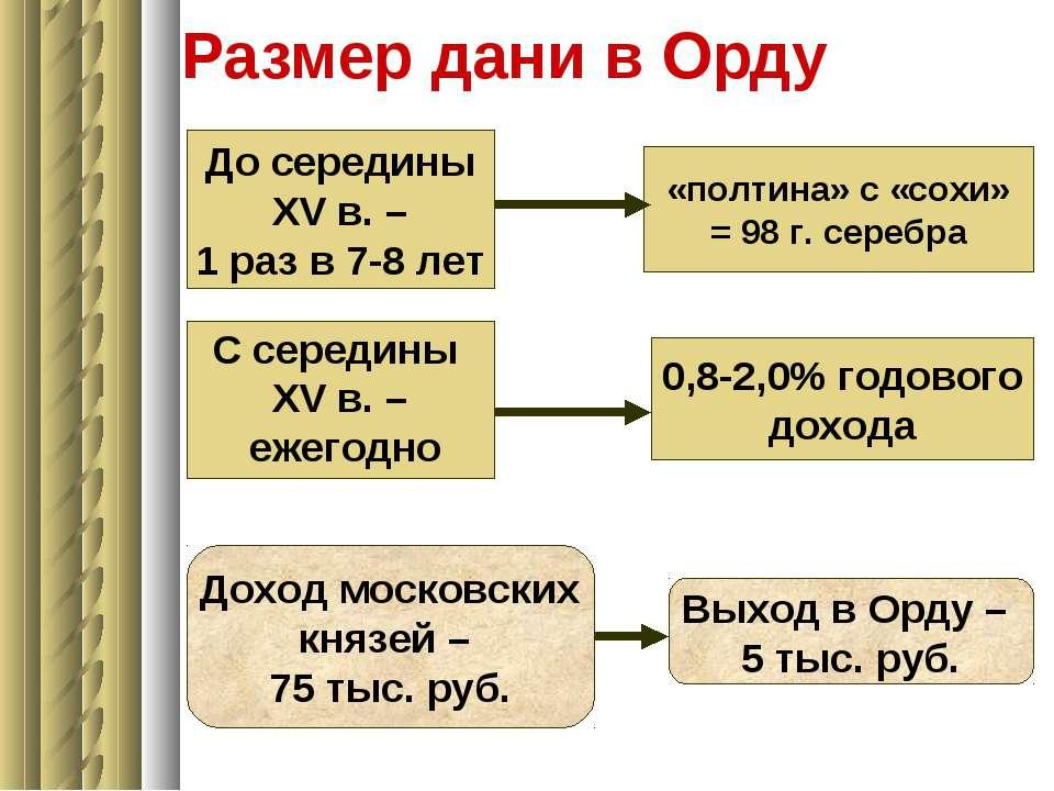 Размер дани в Орду До середины XV в. – 1 раз в 7-8 лет «полтина» с «сохи» = 9...