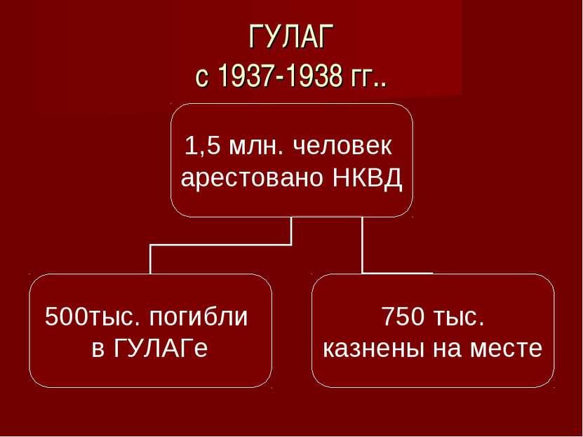 ГУЛАГ с 1937-1938 гг..