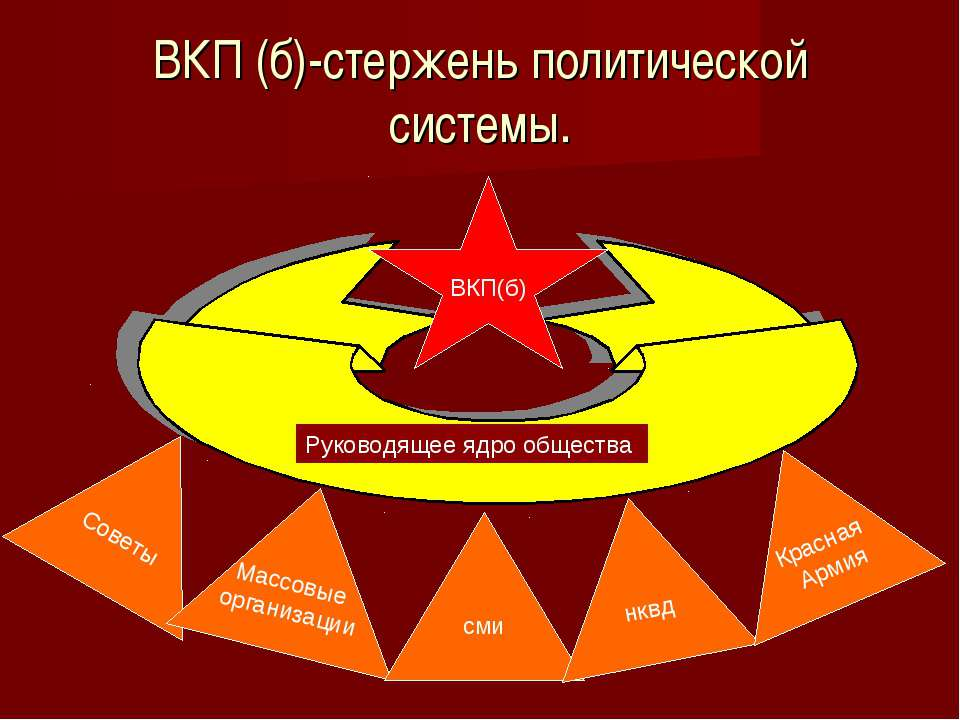 ВКП (б)-стержень политической системы. Советы Массовые организации сми нквд К...