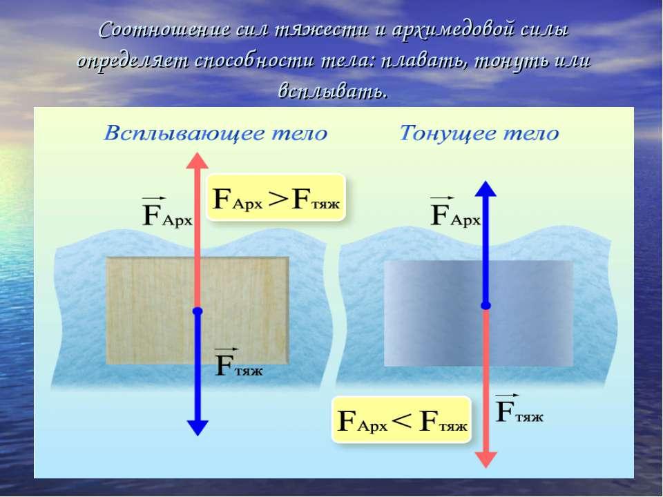 Соотношение сил тяжести и архимедовой силы определяет способности тела: плава...
