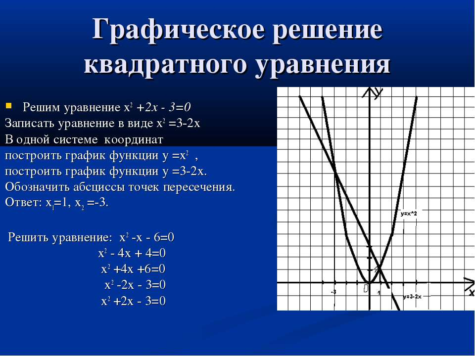 Графическое решение квадратного уравнения Решим уравнение х2 +2х - 3=0 Записа...