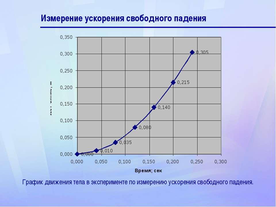 Измерение ускорения свободного падения График движения тела в эксперименте по...