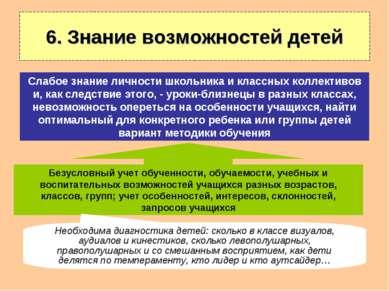 6. Знание возможностей детей Безусловный учет обученности, обучаемости, учебн...