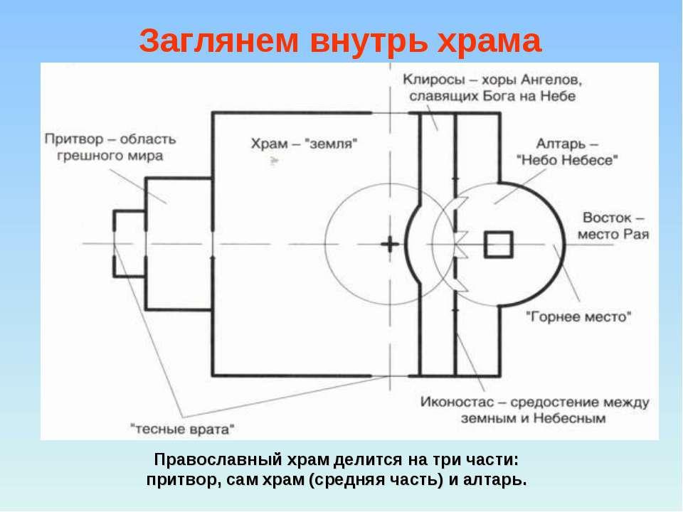Православный храм делится на три части: притвор, сам храм (средняя часть) и а...