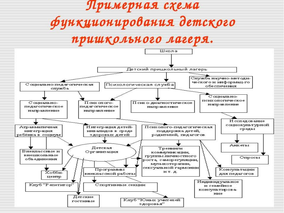 Примерная схема функционирования детского пришкольного лагеря.