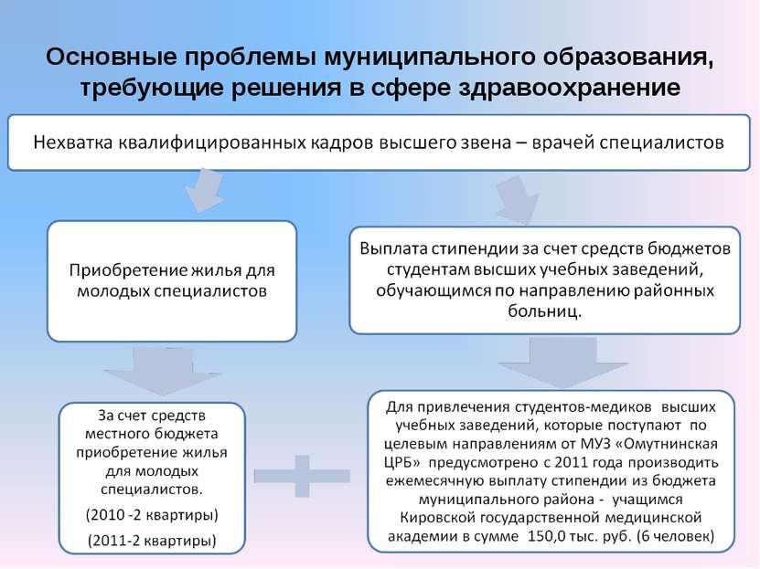 Основные проблемы муниципального образования, требующие решения в сфере здрав...