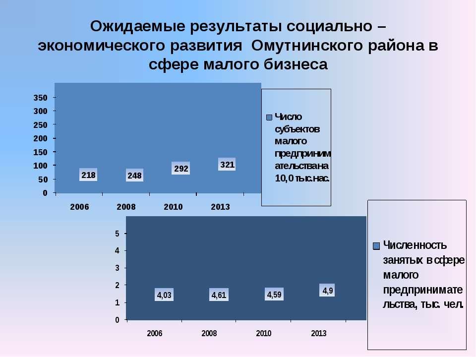 Ожидаемые результаты социально – экономического развития Омутнинского района ...