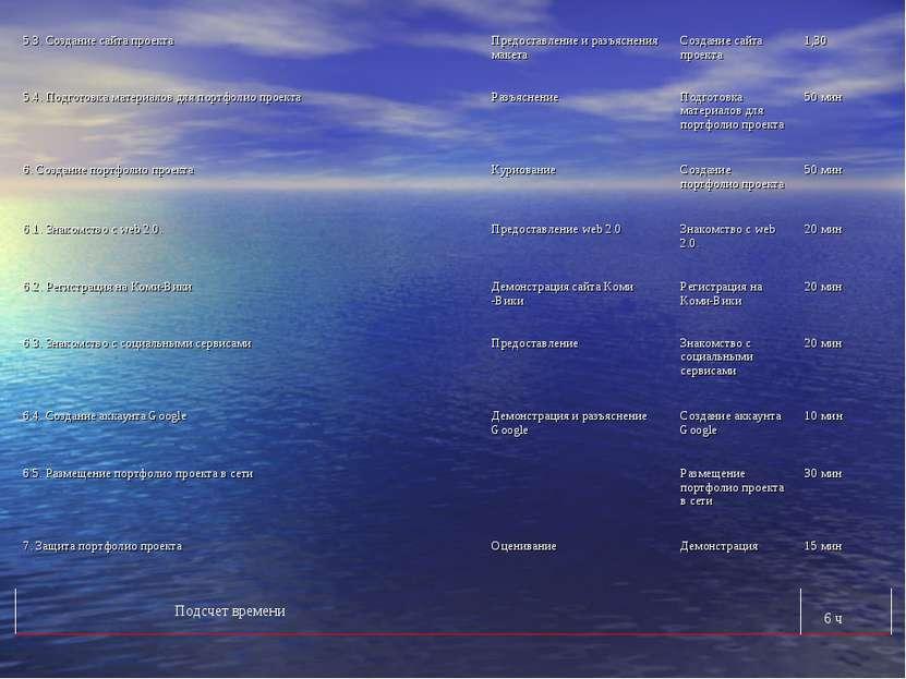 Подсчет времени 6 ч 5.3. Создание сайта проекта Предоставление и разъяснения ...