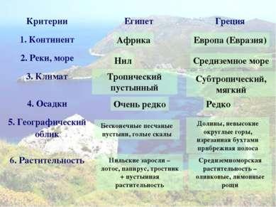 Африка Европа (Евразия) Нил Средиземное море Тропический пустынный Субтропиче...
