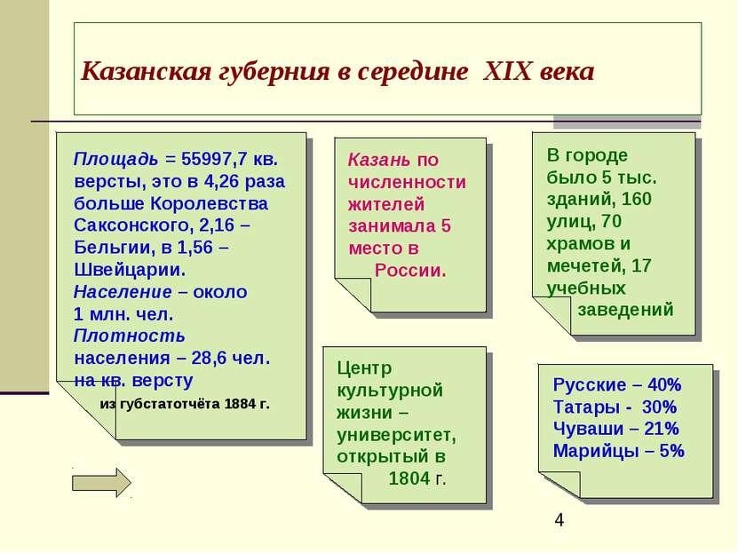Казанская губерния в середине ХIХ века Площадь = 55997,7 кв. версты, это в 4,...