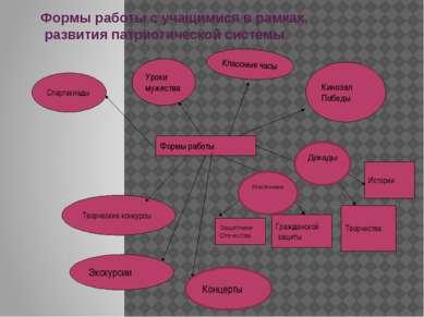 Формы работы с учащимися в рамках, развития патриотической системы Формы рабо...