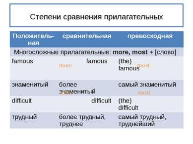 Степени сравнения прилагательных more most more most Положитель- ная сравните...