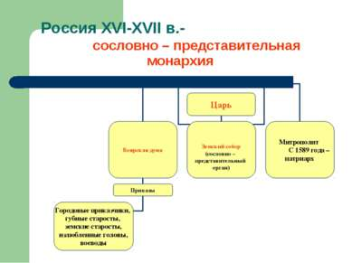 Россия XVI-XVII в.- сословно – представительная монархия