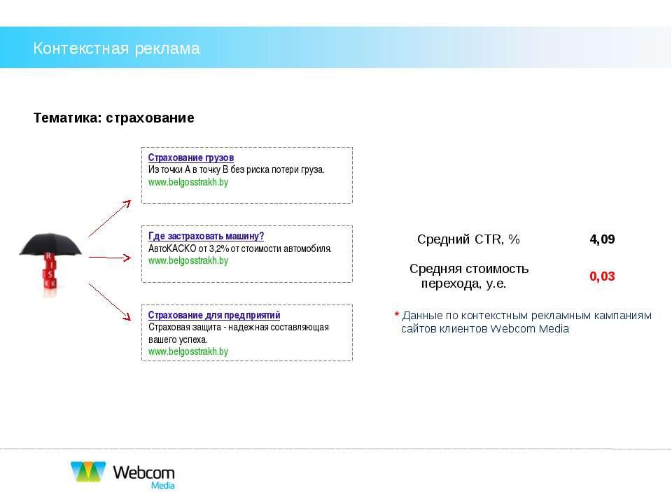 Контекстная реклама Тематика: страхование * Данные по контекстным рекламным к...