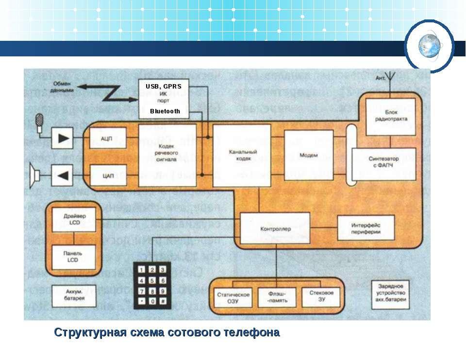 Структурная схема сотового телефона Bluetooth USB, GPRS