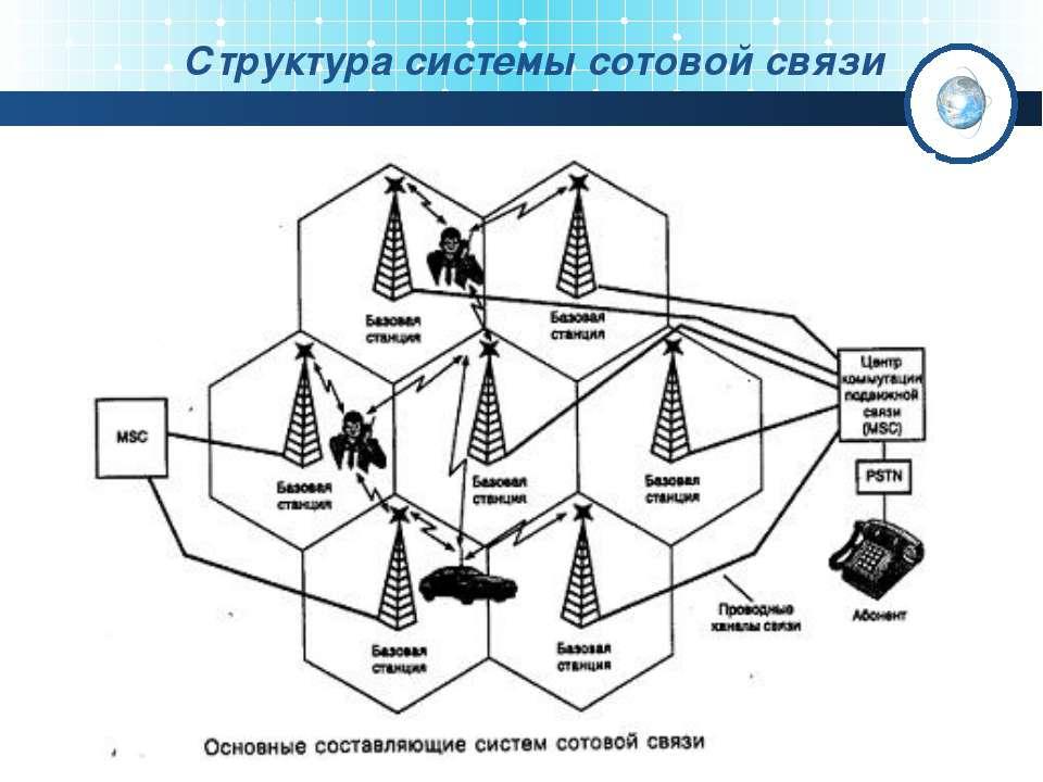 Структура системы сотовой связи