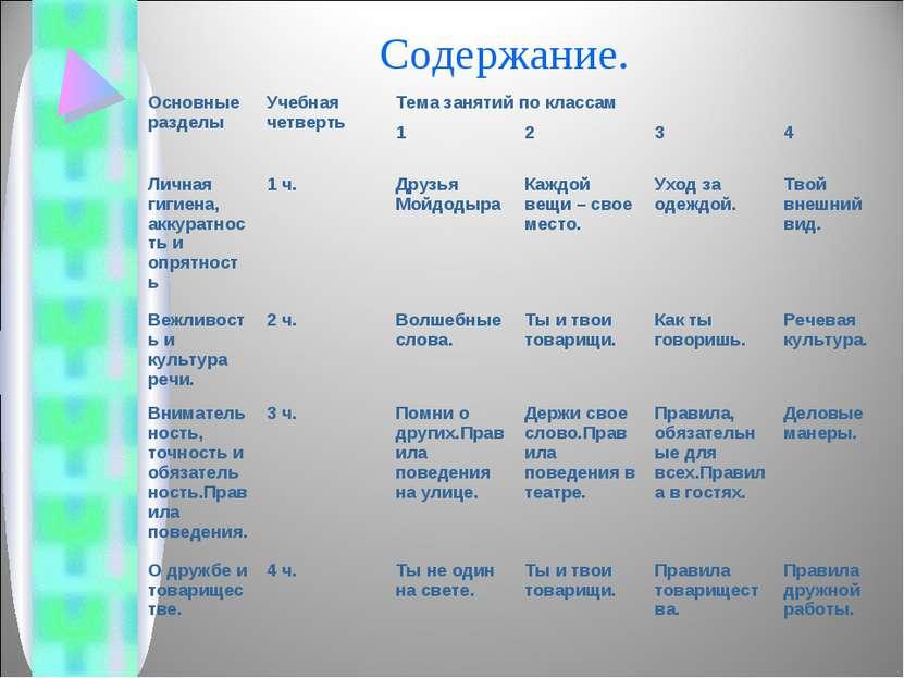 Содержание. Основные разделы Учебная четверть Тема занятий по классам 1 2 3 4...