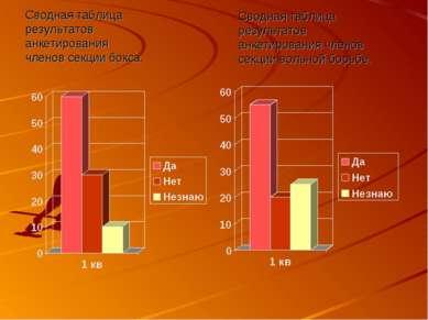 Сводная таблица результатов анкетирования членов секции бокса. Сводная таблиц...