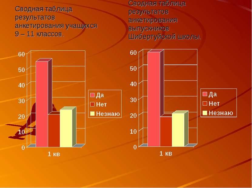 Сводная таблица результатов анкетирования учащихся 9 – 11 классов. Сводная та...
