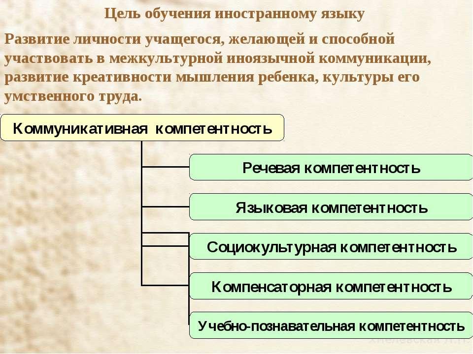 Цель обучения иностранному языку Развитие личности учащегося, желающей и спос...