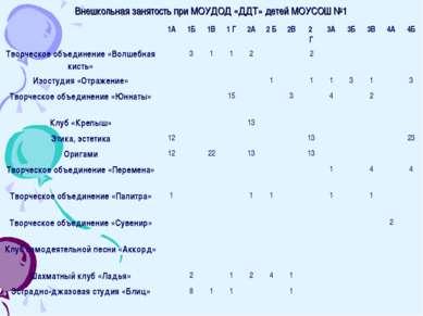Внешкольная занятость при МОУДОД «ДДТ» детей МОУСОШ №1 1А 1Б 1В 1 Г 2А 2 Б 2В...