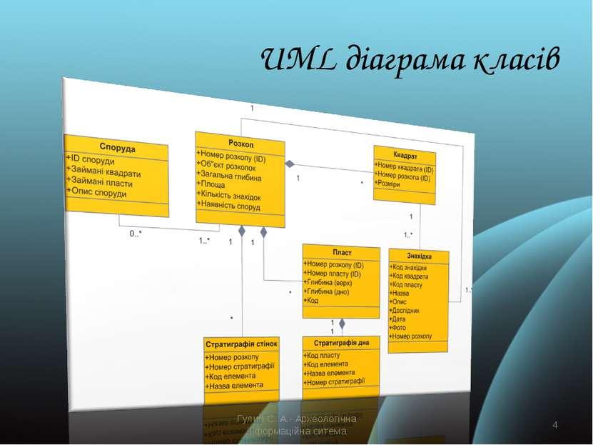 UML діаграма класів Гулий С. А.- Археологічна інформаційна ситема * Гулий С. ...