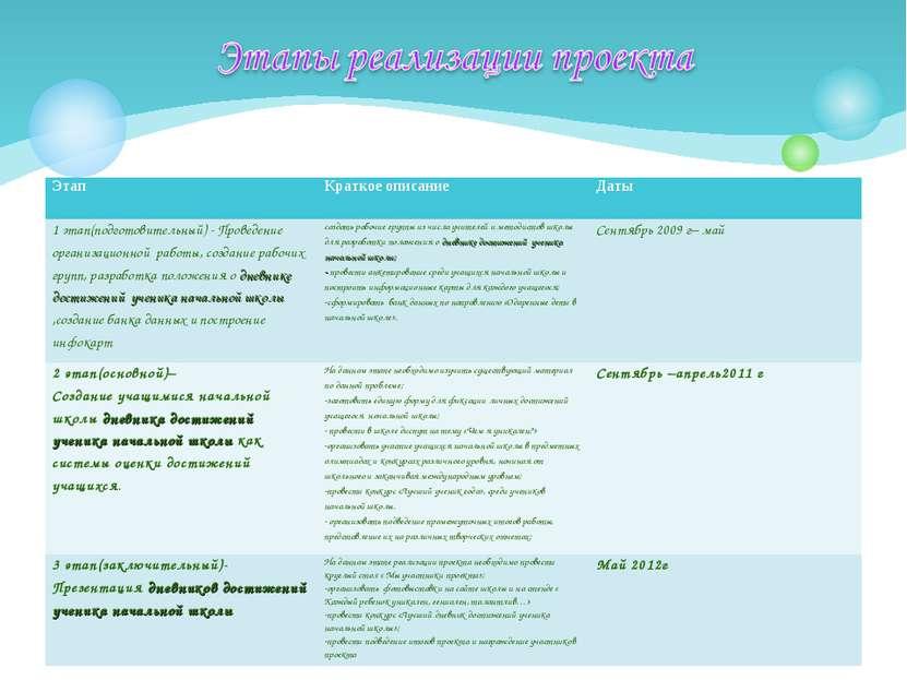 Этап Краткое описание Даты 1 этап(подготовительный) - Проведение организацион...