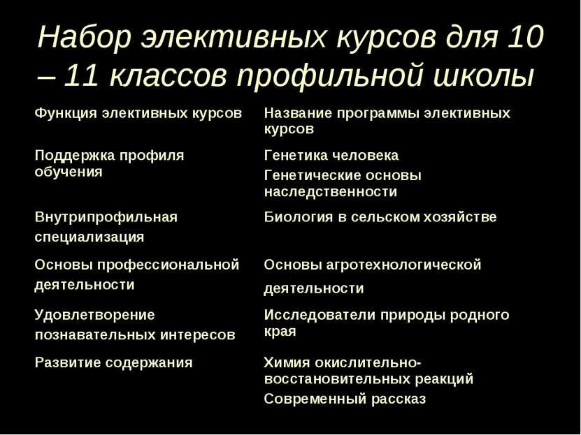 Набор элективных курсов для 10 – 11 классов профильной школы Функция элективн...