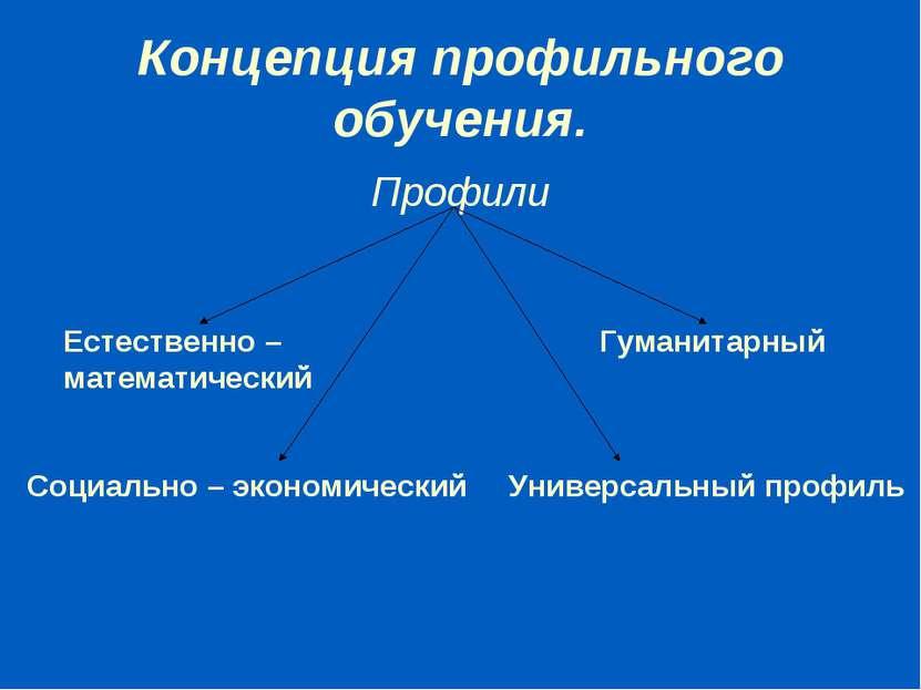 Концепция профильного обучения. Профили Естественно – математический Гуманита...