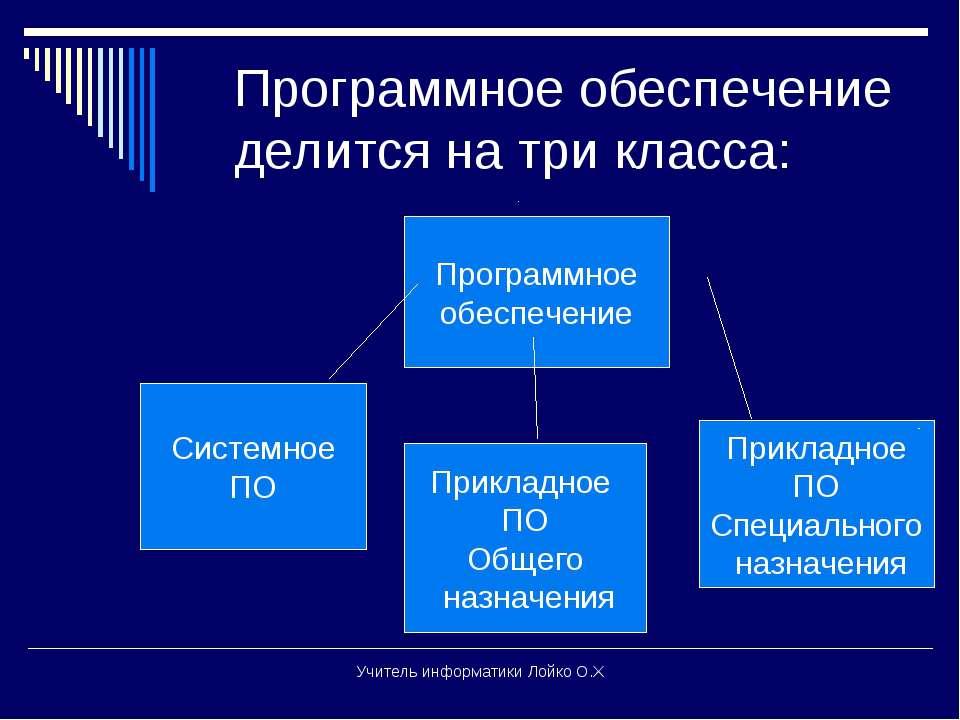 Программное обеспечение делится на три класса: Системное ПО Прикладное ПО Общ...