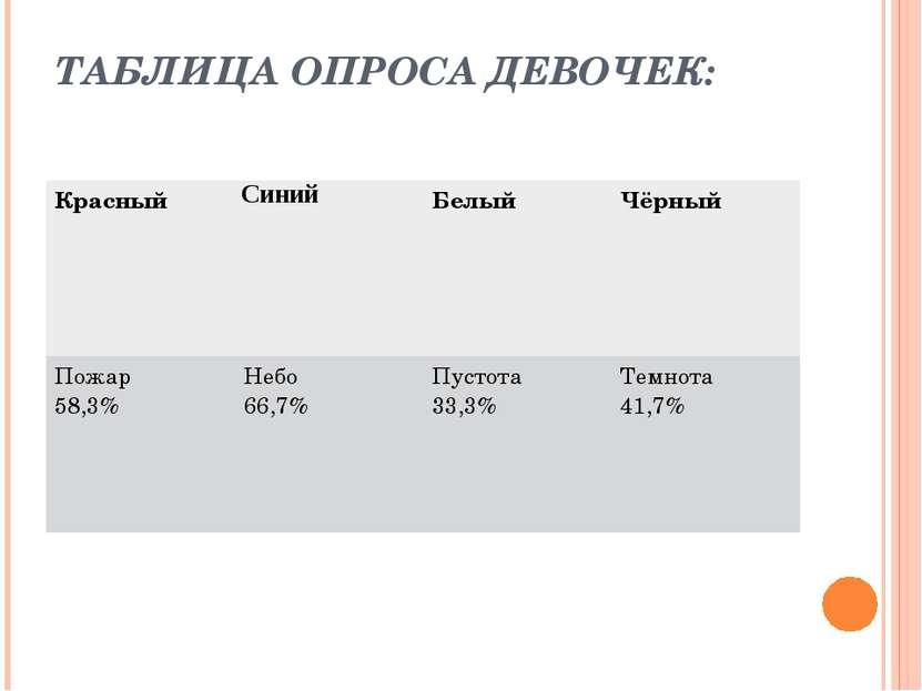 ТАБЛИЦА ОПРОСА ДЕВОЧЕК: Красный Синий Белый Чёрный Пожар 58,3% Небо 66,7% Пус...