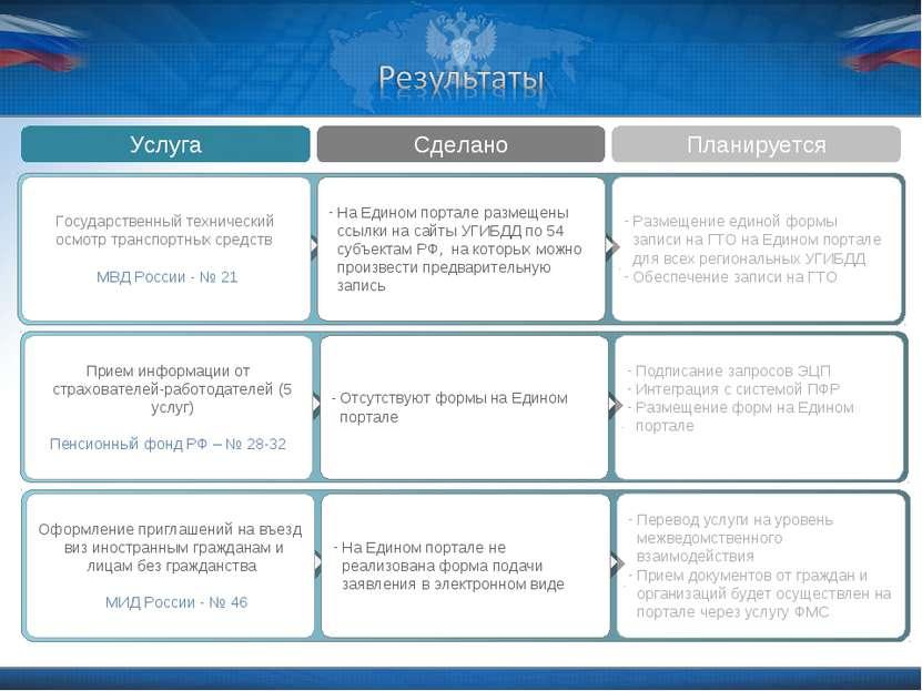 Услуга Сделано Планируется Размещение единой формы записи на ГТО на Едином по...