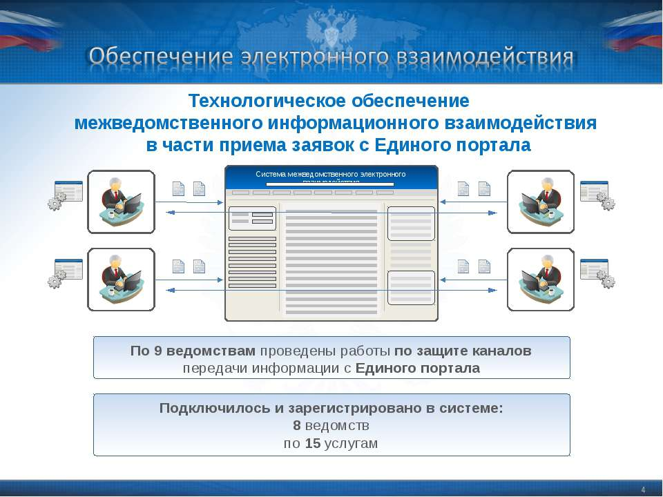 * * Технологическое обеспечение межведомственного информационного взаимодейст...