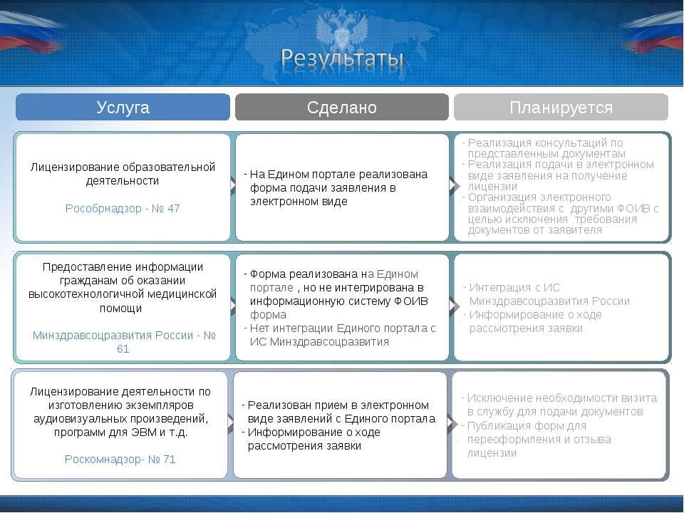 Интеграция с ИС Минздравсоцразвития России Информирование о ходе рассмотрения...