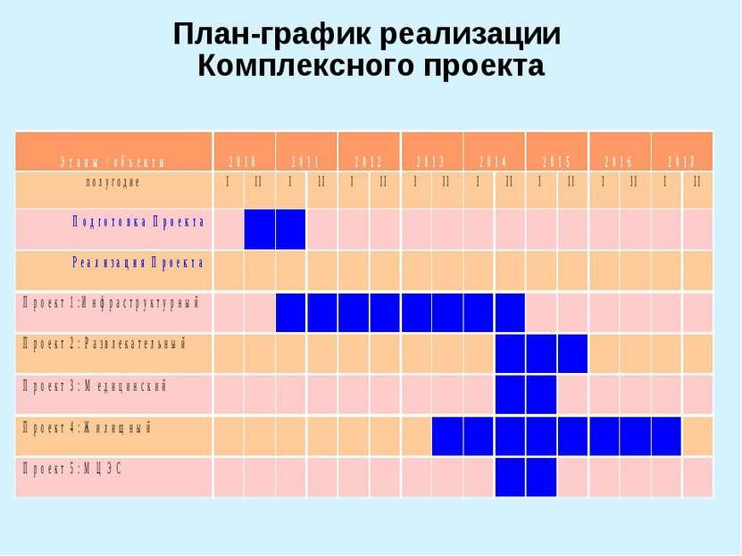 План-график реализации Комплексного проекта