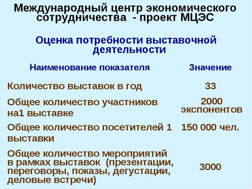 Оценка потребности выставочной деятельности Международный центр экономическог...