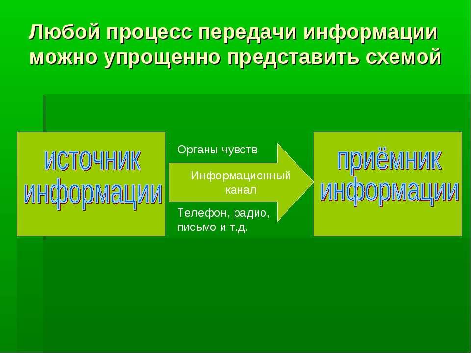 Любой процесс передачи информации можно упрощенно представить схемой Информац...