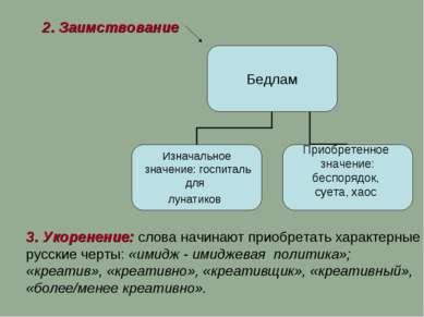 2. Заимствование 3. Укоренение: слова начинают приобретать характерные русски...