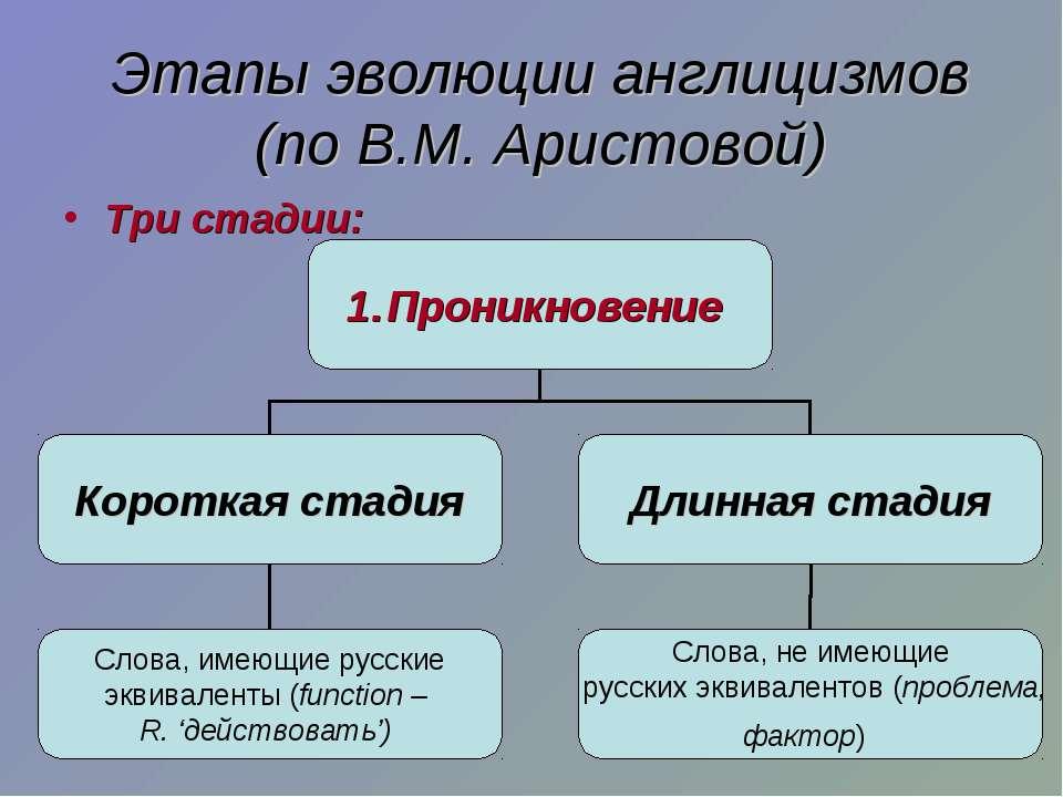Три стадии: Этапы эволюции англицизмов (по В.М. Аристовой)