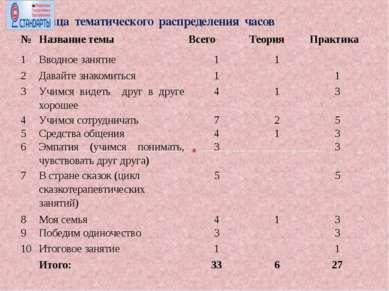 Таблица тематического распределения часов № Название темы Всего Теория Практи...