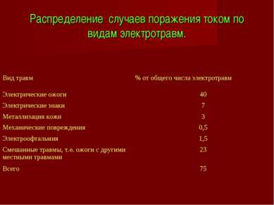 Распределение случаев поражения током по видам электротравм. Вид травм % от о...