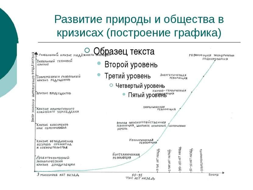 Развитие природы и общества в кризисах (построение графика)