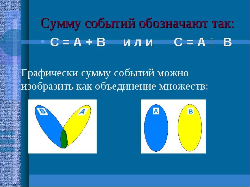 Сумму событий обозначают так: С = А + В и л и С = А Ụ В Графически сумму собы...