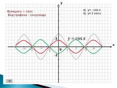 y= - cos x; y= 2 cos x.