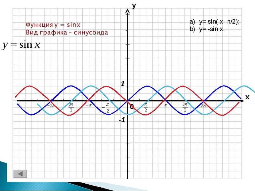 y= sin( x- п/2); y= -sin x.
