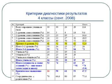 Критерии диагностики результатов 4 классы (сент. 2008)