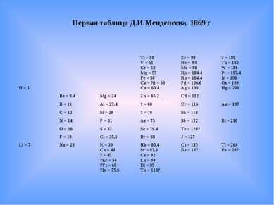 Первая таблица Д.И.Менделеева, 1869 г H = 1   Ti = 50 V = 51 Cr = 52 Mn = 5...