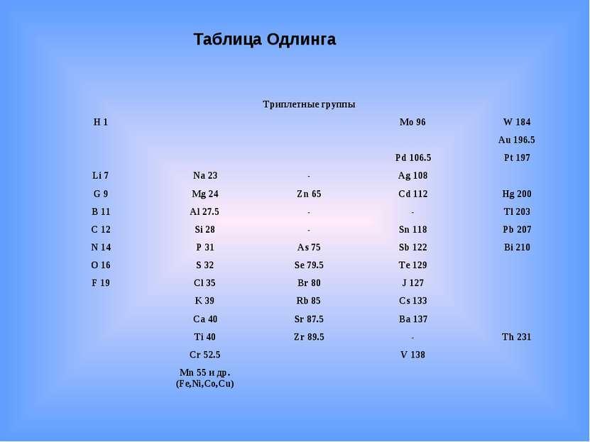 Таблица Одлинга  Триплетные группы  H 1   Mo 96 W 184     A...