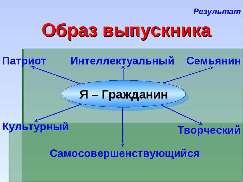 Результат Образ выпускника Патриот Интеллектуальный Семьянин Творческий Самос...