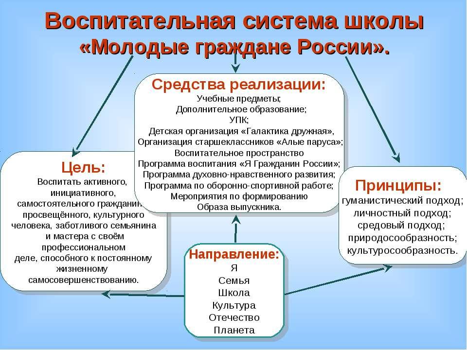 Воспитательная система школы «Молодые граждане России». Цель: Воспитать актив...